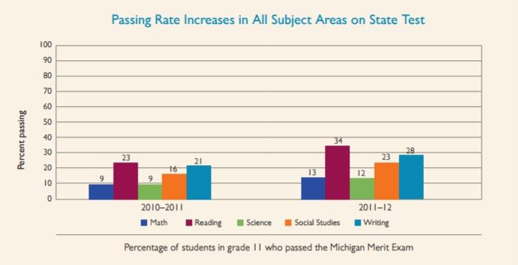 Clintondale High School – Una mirada más a los resultados